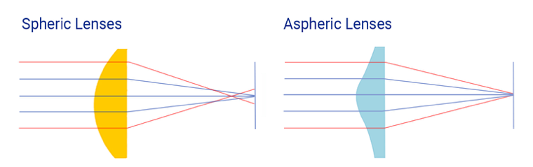 Spheric vs Aspheric Intraocular lenses